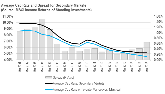 Graph showing Average Cap Rate and Spread for Secondary Markets