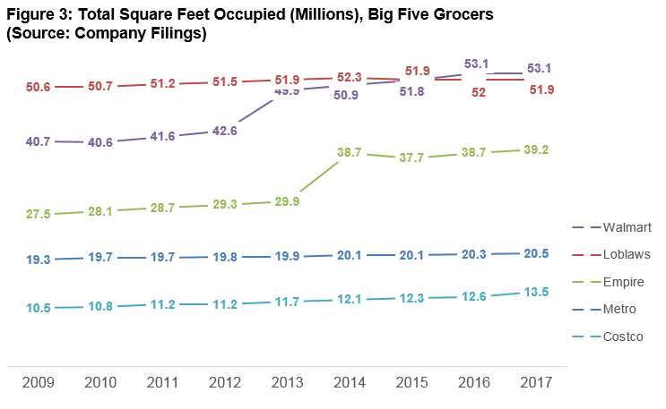 Graph of Big Five Grocers by Square Feet