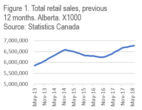 Graph showing total retail sales in Alberta
