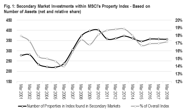 Chart showing Secondary Market Investments